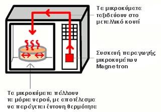 πως δουλεύει ο φούρνος μικροκυμάτων