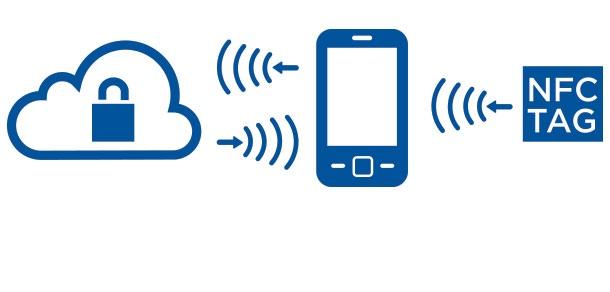 οι ανέπαφες συναλλαγές γίνονται μέσω NFC