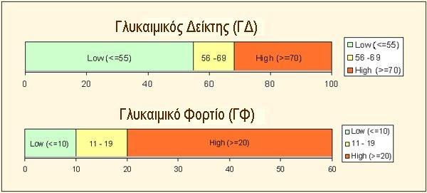 κατηγρίες τροφών ανάλογα με τον γλυκαιμικό δείκτη και το γλυκαιμικό φορτίο