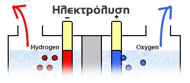 ηλεκτρόλυση νερού