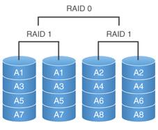 raid 10 ή 0+1