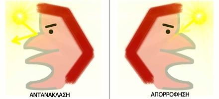 αντιηλιακό προστατεύει το δέρμα