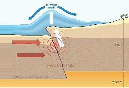 τσουνάμι και σεισμός