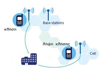 κινητή τηλεφωνία