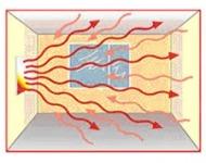 πλεονεκτήματα θέρμανσης με ακτινοβολία