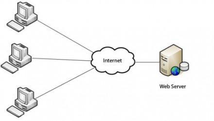 αποθηκευμένα δεδομένα στο internet