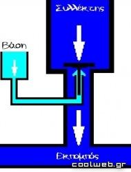 Υποθετικό τρανζίστορ νερού