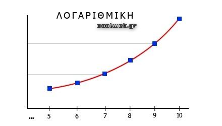 τι είναι λογαριθμική συνάρτηση