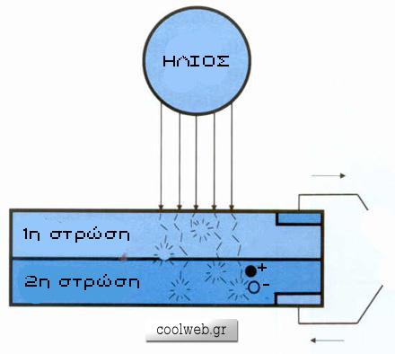 ηλεκτρόνια
