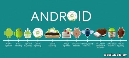 Η εξέλιξη του Android από το 2008 και μετά