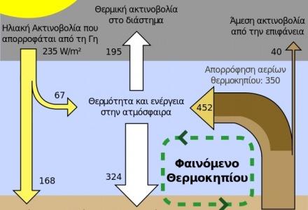 σχηματική απεικόνιση του φαινομένου του θερμοκηπίου