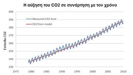 αύξηση του διοξειδίου του άνθρακα