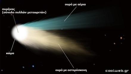 τα μέρη ενός κομήτη