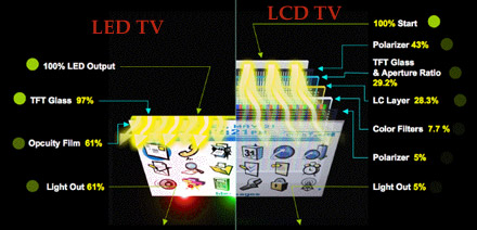 διαφορές lcd led