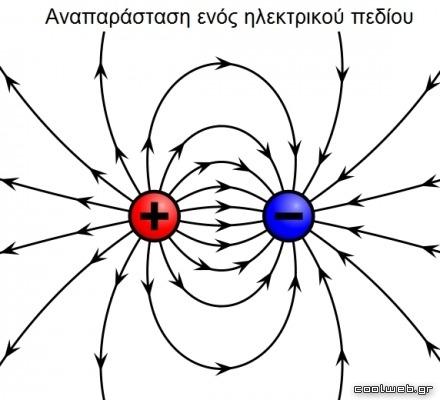 αναπαράσταση ενός ηλεκτρικού πεδίου