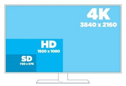Σύγκριση αναλύσεων οθόνης τηλεόρασης