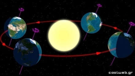 οι εποχές όπως φαίνονται από το βόρειο ημισφαίριο της Γης