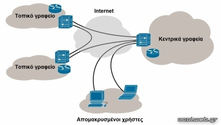VPN και remote access