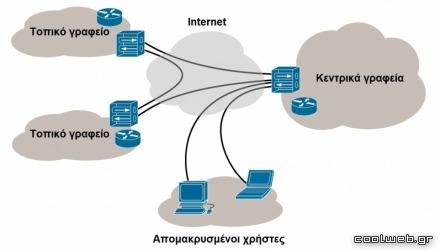VPN και remote access