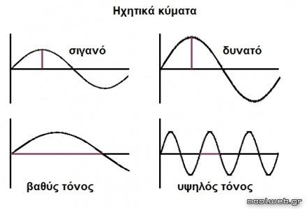 διάφορα ηχητικά κύματα