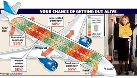 έρευνα για ασφάλεια θέσεων αεροπλάνου