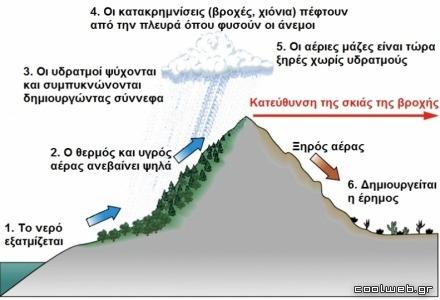 σχηματισμός ερήμου - μηχανισμός