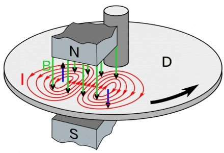 μαγνητικά ρεύματα σε καλώδια και φορτιστές