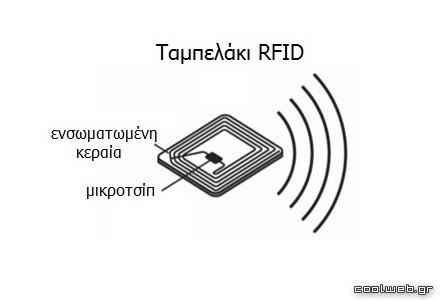 λειτουργία ενός συστήματος rfid