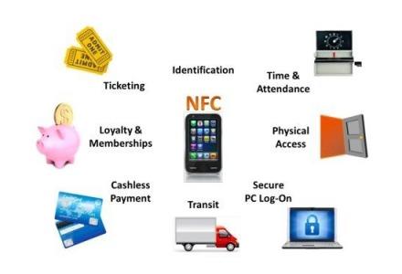 δυνατότητες του NFC