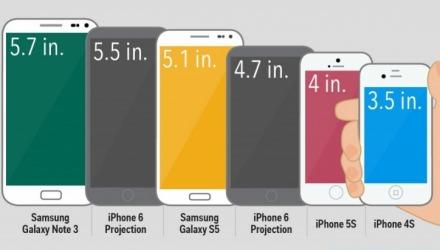 πόσες ίντσες smartphone να πάρω