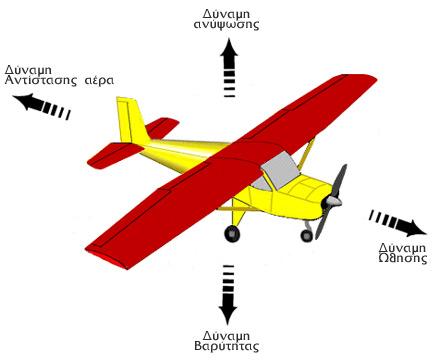 αεροσκάφος πετάει